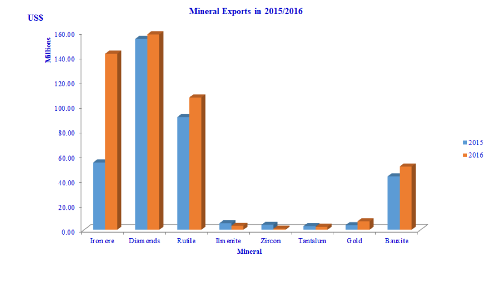 Mineral Export In 2015/2016